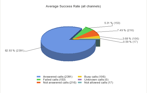 average success rate voipnow management 4psa wiki