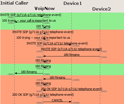 How SIP forking works in VoipNow - 4PSA Knowledge Base - 4PSA Wiki